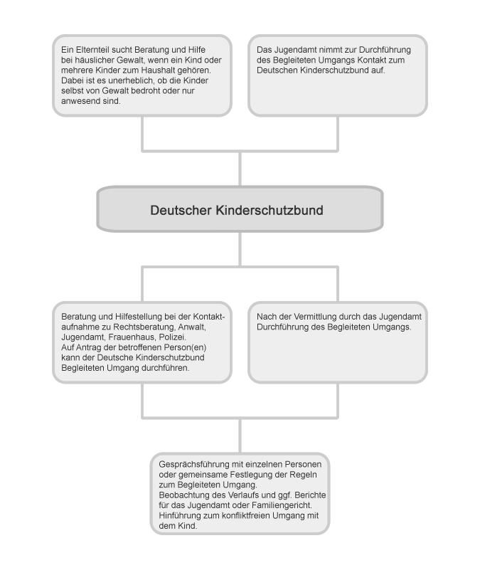 Vorgehen des Kinderschutzbunds bei häuslicher Gewalt im Verbund der LOG