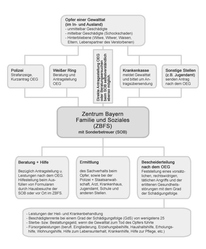 Vorgehen des ZBFS bei häuslicher Gewalt im Verbund der LOG